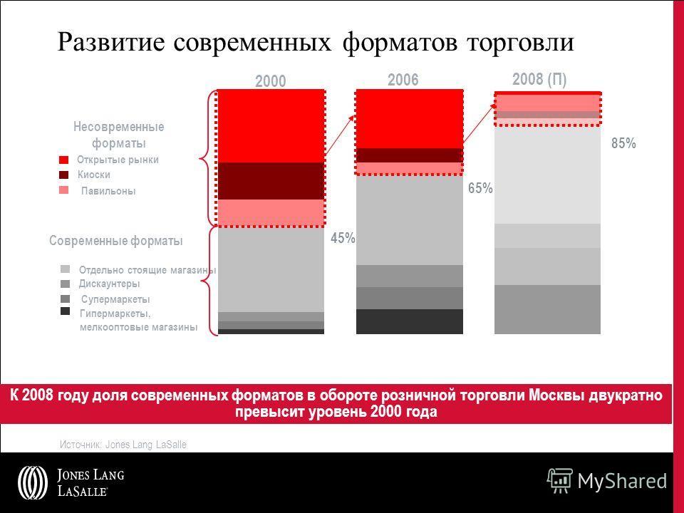 Развитие современных форматов торговли К 2008 году доля современных форматов в обороте розничной торговли Москвы двукратно превысит уровень 2000 года 2000 2006 2008 (П) 45% 65% 85% Современные форматы Несовременные форматы Открытые рынки Киоски Павил