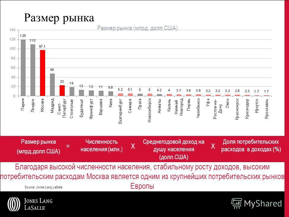 Благодаря высокой численности населения, стабильному росту доходов, высоким потребительским расходам Москва является одним из крупнейших потребительских рынков Европы Размер рынка Source: Jones Lang LaSalle Численность населения (млн.) X Среднегодово