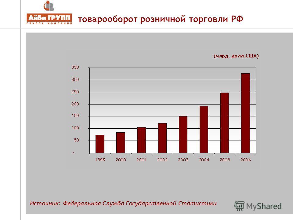 товарооборот розничной торговли РФ Источник: Федеральная Служба Государственной Статистики
