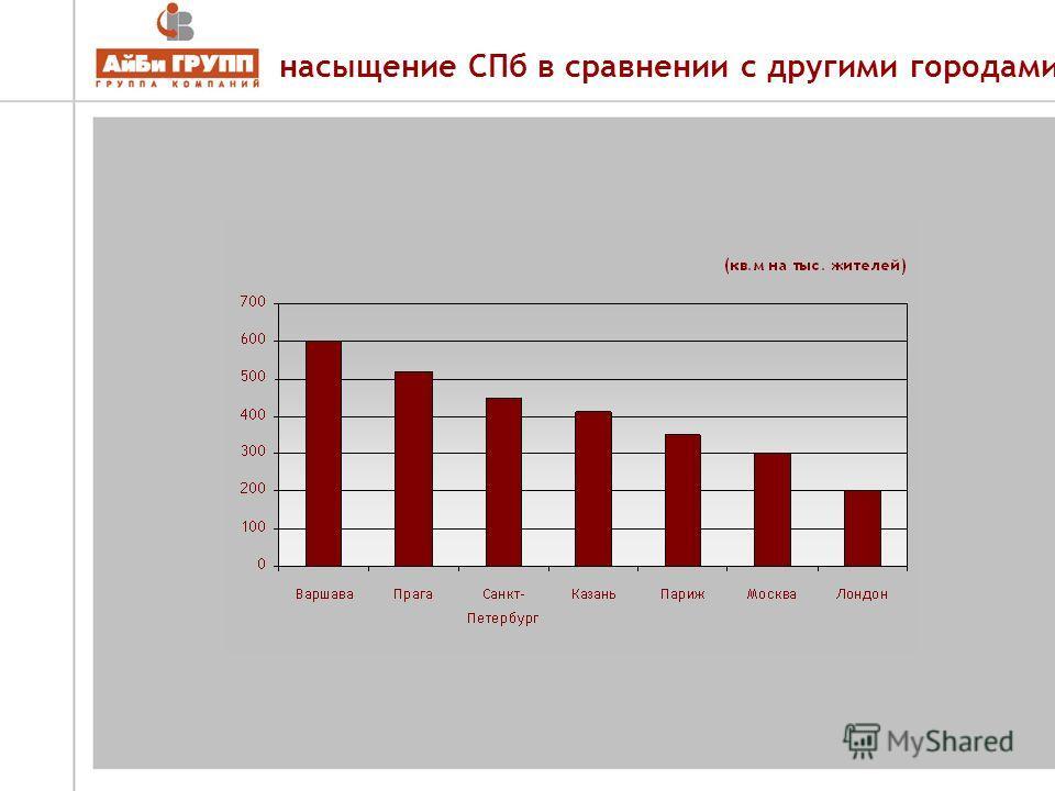 насыщение СПб в сравнении с другими городами