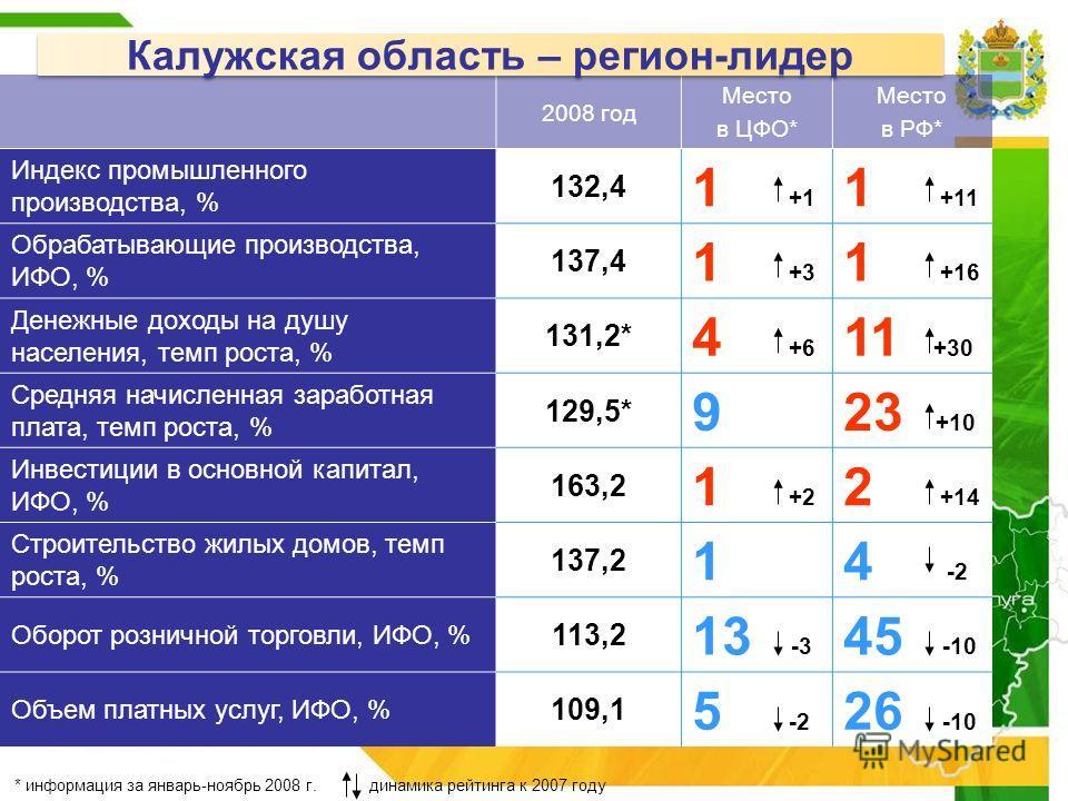 2008 год Место в ЦФО* Место в РФ* Индекс промышленного производства, % 132,4 1 +1 1 +11 Обрабатывающие производства, ИФО, % 137,4 1 +3 1 +16 Денежные доходы на душу населения, темп роста, % 131,2* 4 +6 11 +30 Средняя начисленная заработная плата, тем
