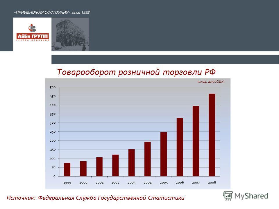 Санкт-Петербург Торговая недвижимость Итоги 2009 Рождественский саммит Гильдии Управляющих и Девелоперов 17 декабря 2009 г.
