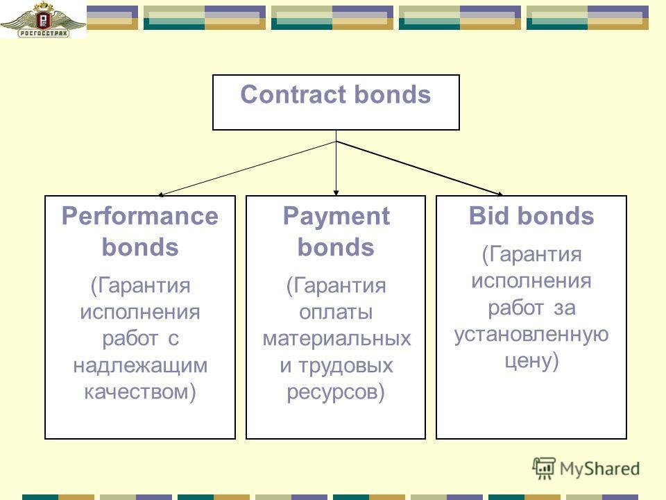 Contract bonds Performance bonds (Гарантия исполнения работ с надлежащим качеством) Payment bonds (Гарантия оплаты материальных и трудовых ресурсов) Bid bonds (Гарантия исполнения работ за установленную цену)