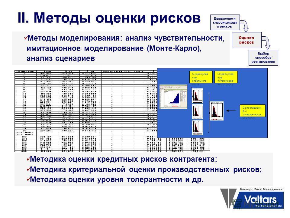 II. Методы оценки рисков Выявление и классификаци я рисков Оценка рисков Выбор способов реагирования Методы моделирования: анализ чувствительности, имитационное моделирование (Монте-Карло), анализ сценариев Моделирова ние отдельного риска Моделирова