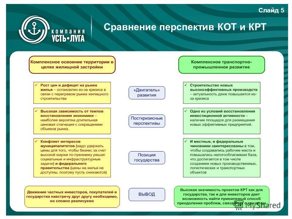 Сравнение перспектив КОТ и КРТ Слайд 5