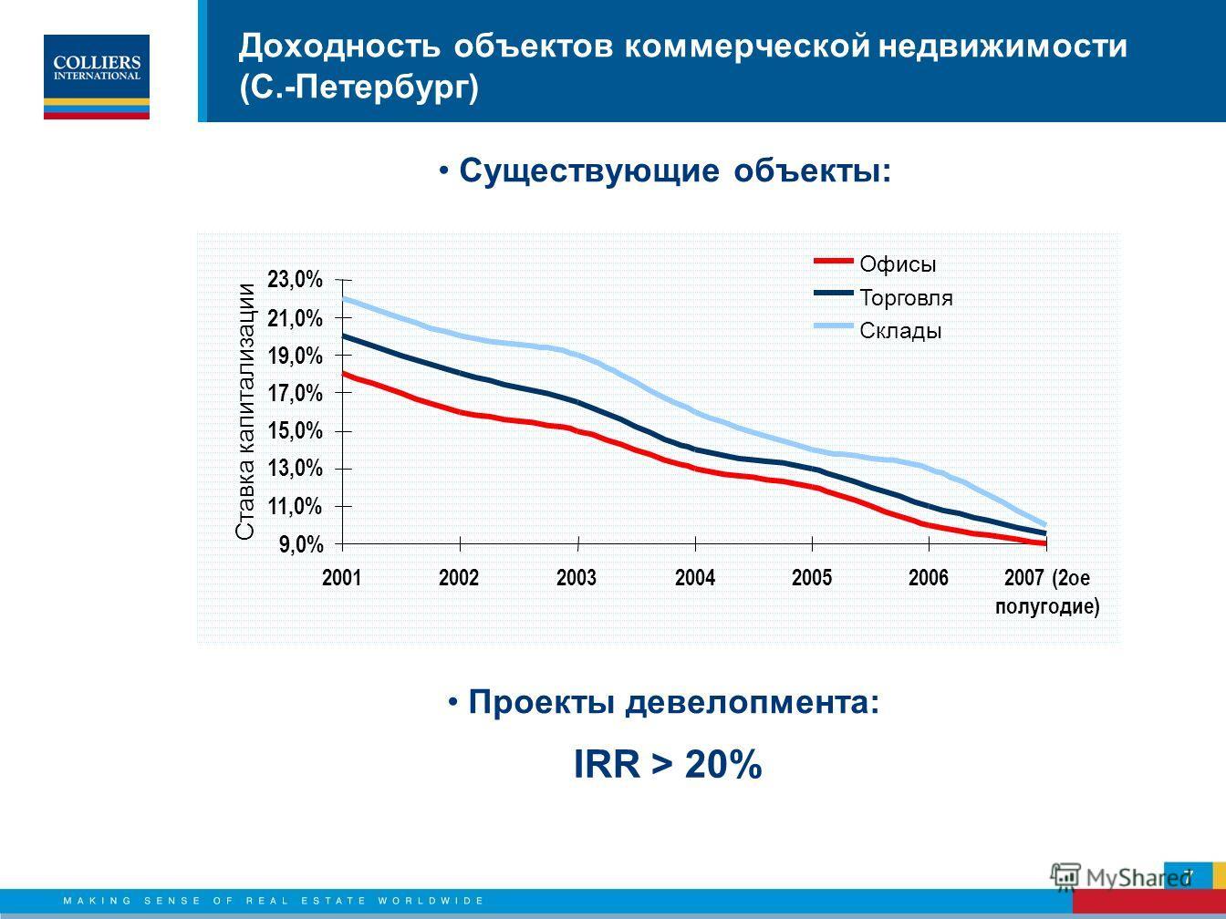 Доходность объектов коммерческой недвижимости (С.-Петербург) Существующие объекты: IRR > 20% 7 Проекты девелопмента: 9,0% 11,0% 13,0% 15,0% 17,0% 19,0% 21,0% 23,0% 2001200220032004200520062007 (2ое полугодие) Ставка капитализации Офисы Торговля Склад
