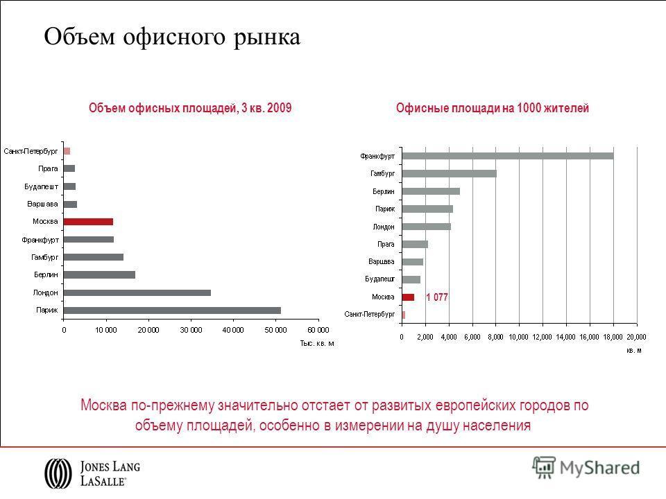 Москва по-прежнему значительно отстает от развитых европейских городов по объему площадей, особенно в измерении на душу населения Офисные площади на 1000 жителей 1 077 Объем офисного рынка Объем офисных площадей, 3 кв. 2009