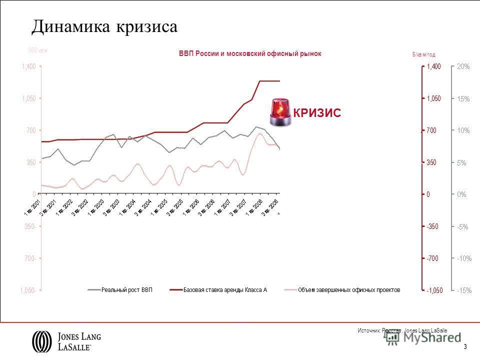 333 Источник: Росстат, Jones Lang LaSalle ВВП России и московский офисный рынок КРИЗИС 000 кв м $/кв м/год Динамика кризиса