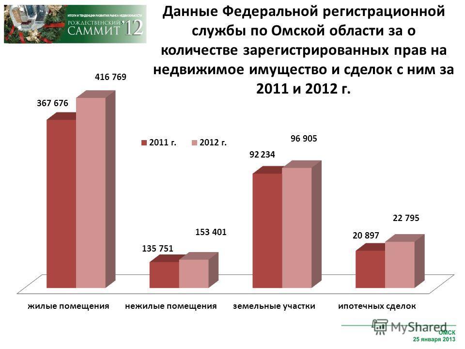 Данные Федеральной регистрационной службы по Омской области за о количестве зарегистрированных прав на недвижимое имущество и сделок с ним за 2011 и 2012 г.