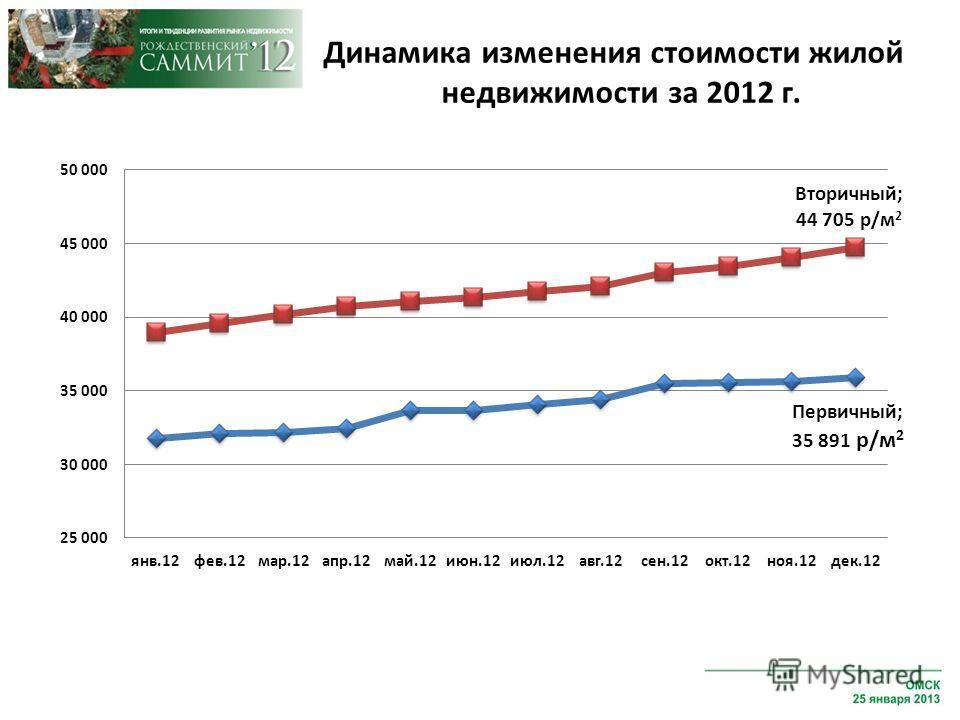 Динамика изменения стоимости жилой недвижимости за 2012 г.