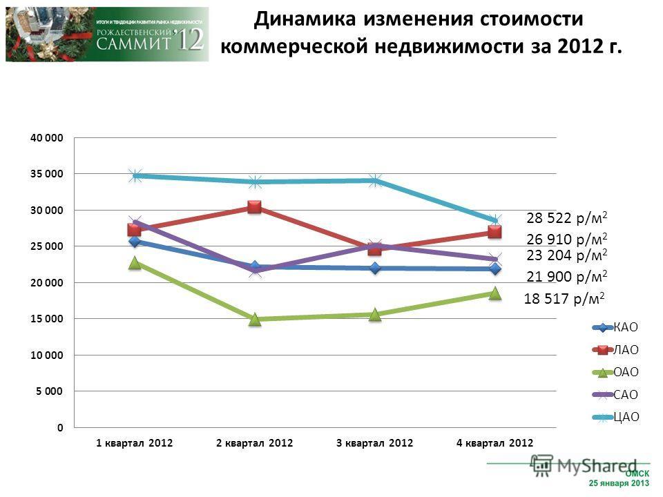 28 522 р/м 2 26 910 р/м 2 23 204 р/м 2 21 900 р/м 2 18 517 р/м 2 Динамика изменения стоимости коммерческой недвижимости за 2012 г.