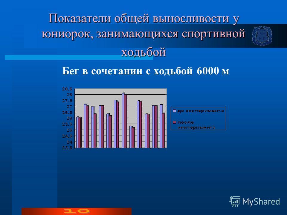 Показатели общей выносливости у юниорок, занимающихся спортивной ходьбой Бег в сочетании с ходьбой 6000 м