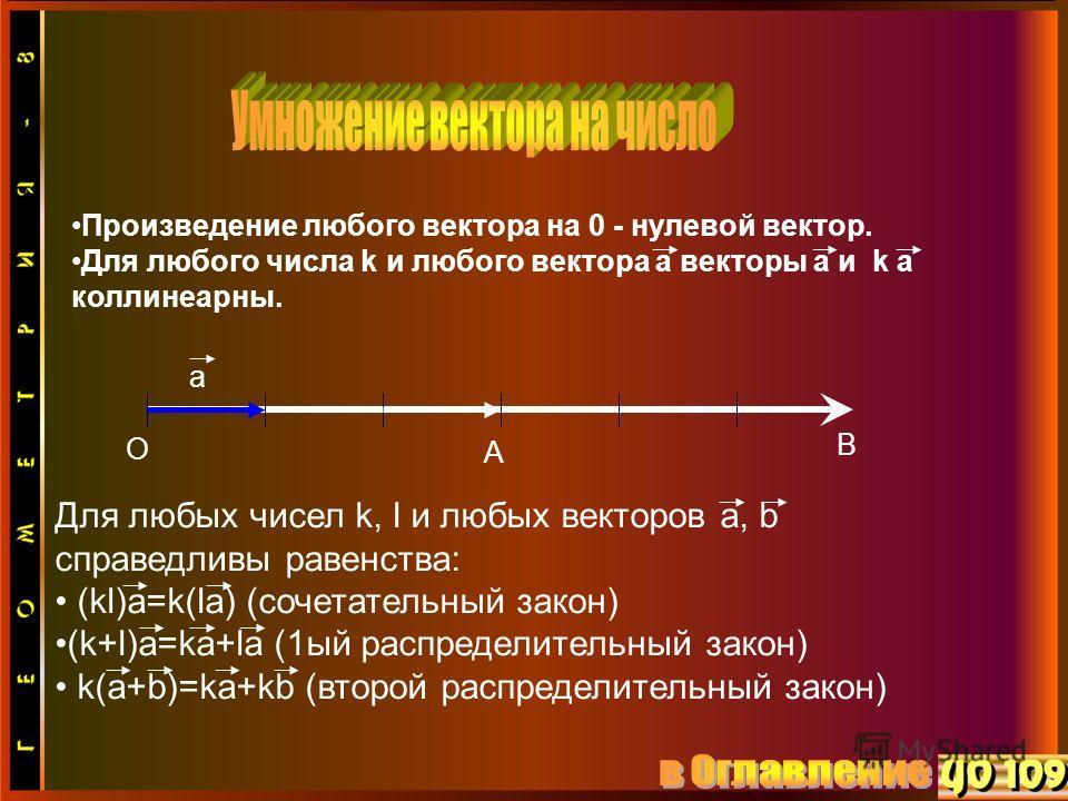 Произведение любого вектора на 0 - нулевой вектор. Для любого числа k и любого вектора a векторы a и k a коллинеарны. Для любых чисел k, l и любых векторов a, b справедливы равенства: (kl)a=k(la) (сочетательный закон) (k+l)a=ka+la (1ый распределитель