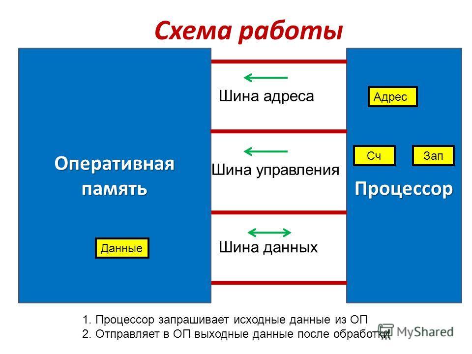 Процессор Оперативная память