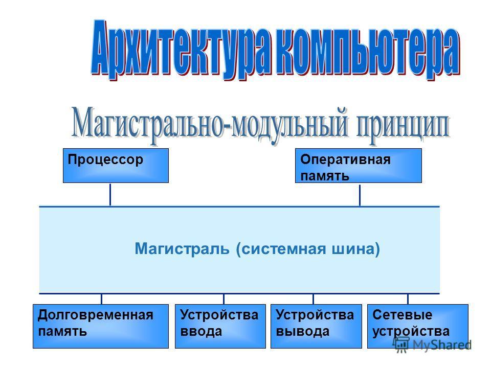 ПроцессорОперативная память Устройства ввода Долговременная память Устройства вывода Сетевые устройства Магистраль (системная шина)