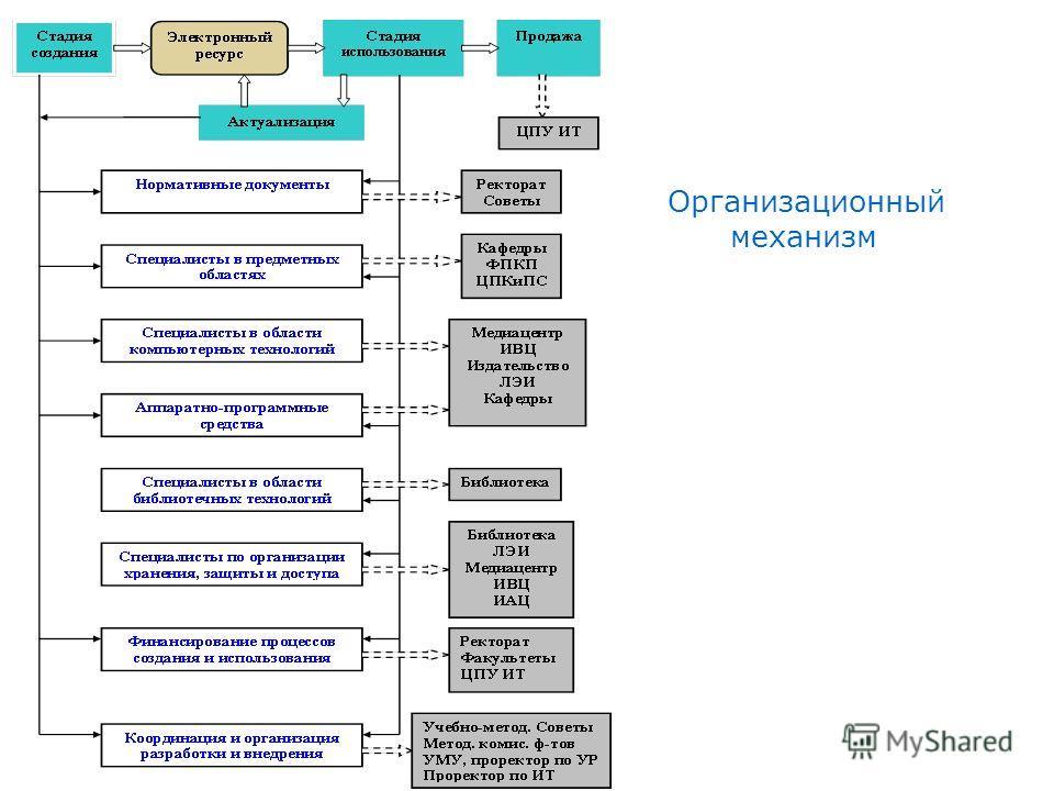Организационный механизм