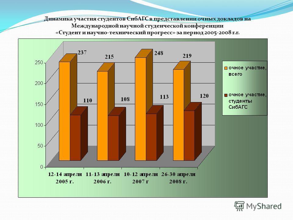Динамика участия студентов СибАГС в представлении очных докладов на Международной научной студенческой конференции «Студент и научно-технический прогресс» за период 2005-2008 г.г.