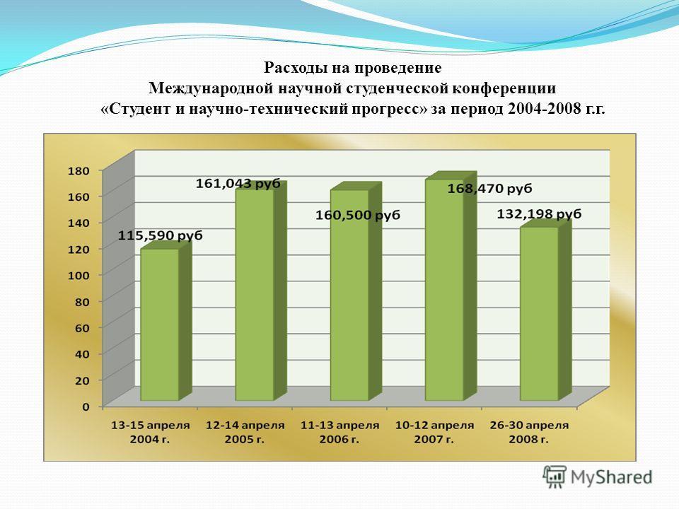 Расходы на проведение Международной научной студенческой конференции «Студент и научно-технический прогресс» за период 2004-2008 г.г.
