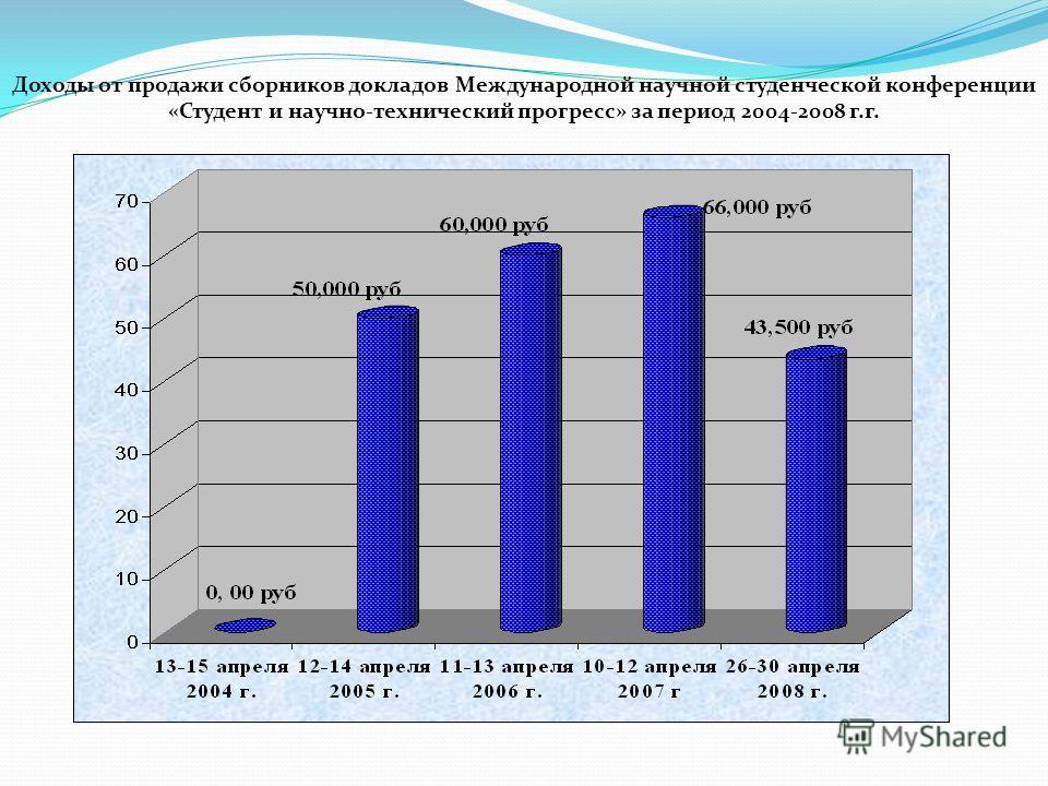 Доходы от продажи сборников докладов Международной научной студенческой конференции «Студент и научно-технический прогресс» за период 2004-2008 г.г.
