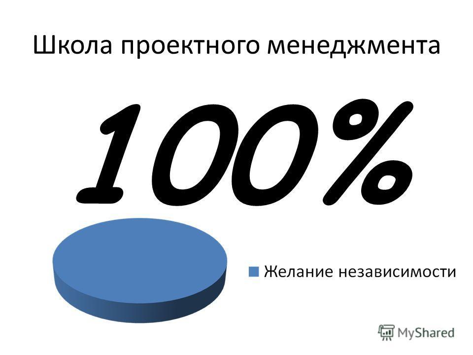 100% Школа проектного менеджмента