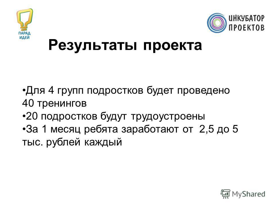 Результаты проекта Для 4 групп подростков будет проведено 40 тренингов 20 подростков будут трудоустроены За 1 месяц ребята заработают от 2,5 до 5 тыс. рублей каждый