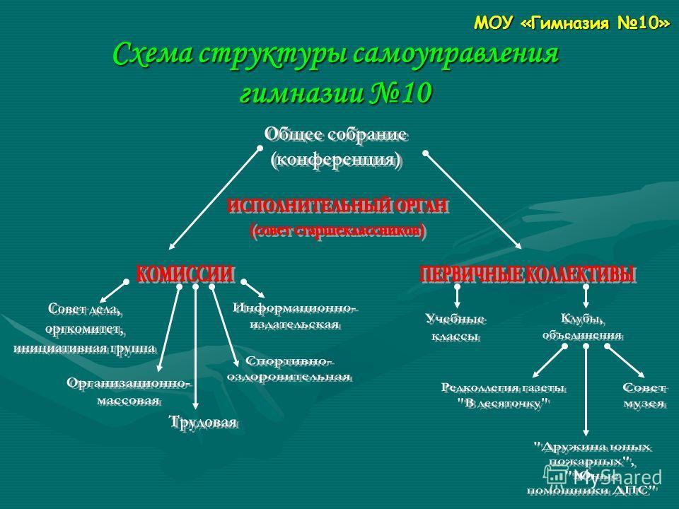 Схема структуры самоуправления гимназии 10