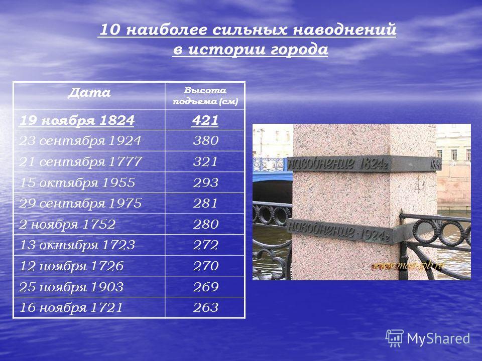 10 наиболее сильных наводнений в истории города Дата Высота подъема (см) 19 ноября 1824421 23 сентября 1924380 21 сентября 1777321 15 октября 1955293 29 сентября 1975281 2 ноября 1752280 13 октября 1723272 12 ноября 1726270 25 ноября 1903269 16 ноябр