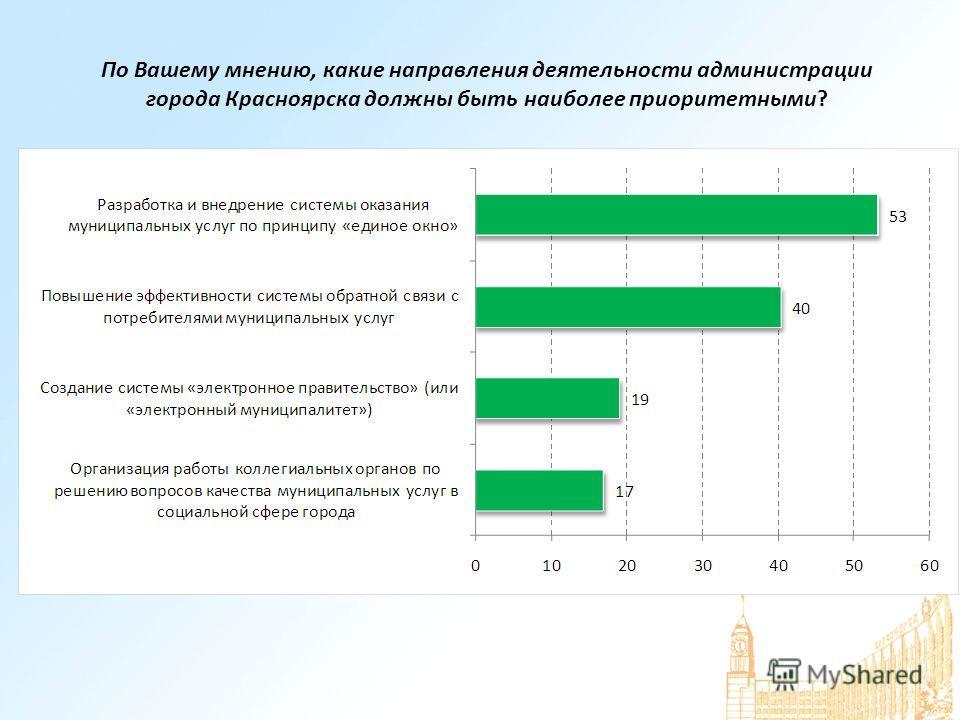По Вашему мнению, какие направления деятельности администрации города Красноярска должны быть наиболее приоритетными?