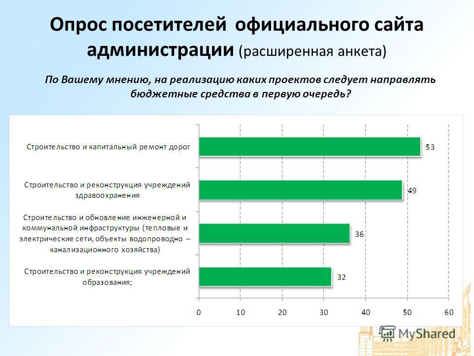 Опрос посетителей официального сайта администрации (расширенная анкета) По Вашему мнению, на реализацию каких проектов следует направлять бюджетные средства в первую очередь?