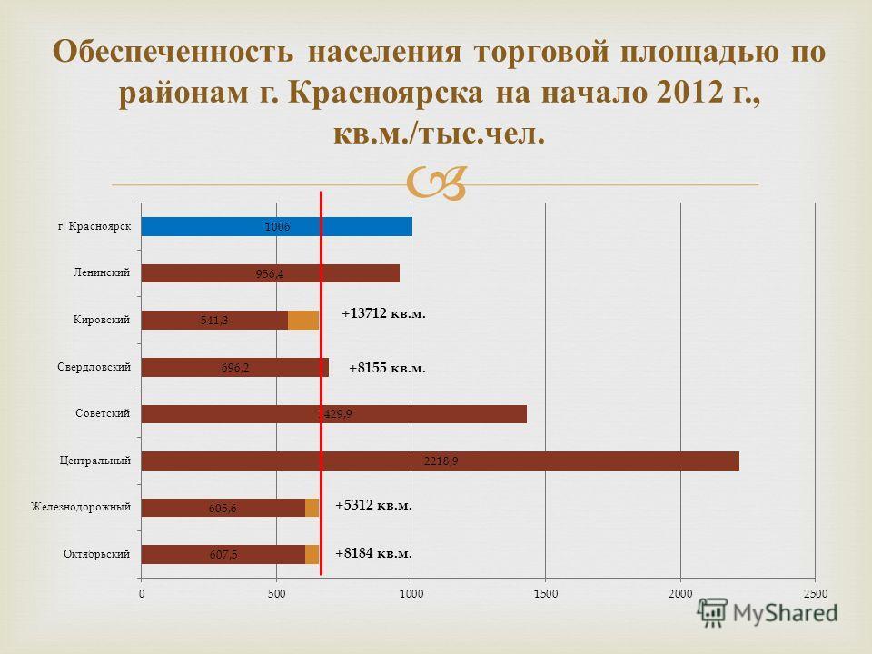Обеспеченность населения торговой площадью по районам г. Красноярска на начало 2012 г., кв. м./ тыс. чел.