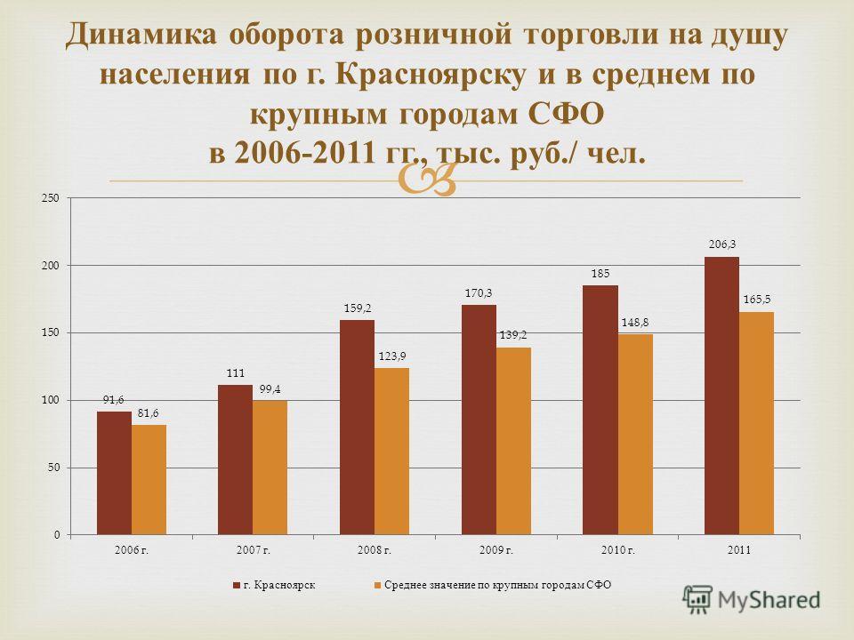 Динамика оборота розничной торговли на душу населения по г. Красноярску и в среднем по крупным городам СФО в 2006-2011 гг., тыс. руб./ чел.