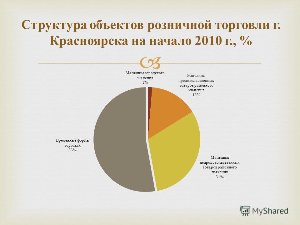 Структура объектов розничной торговли г. Красноярска на начало 2010 г., %