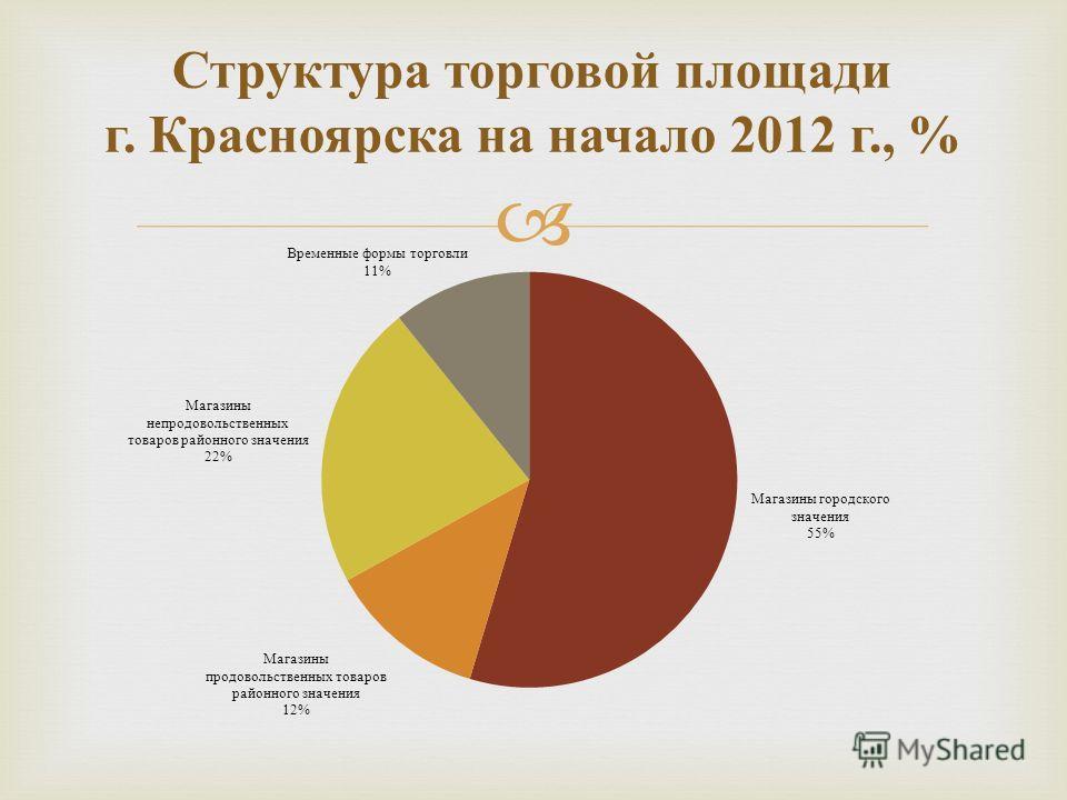 Структура торговой площади г. Красноярска на начало 2012 г., %