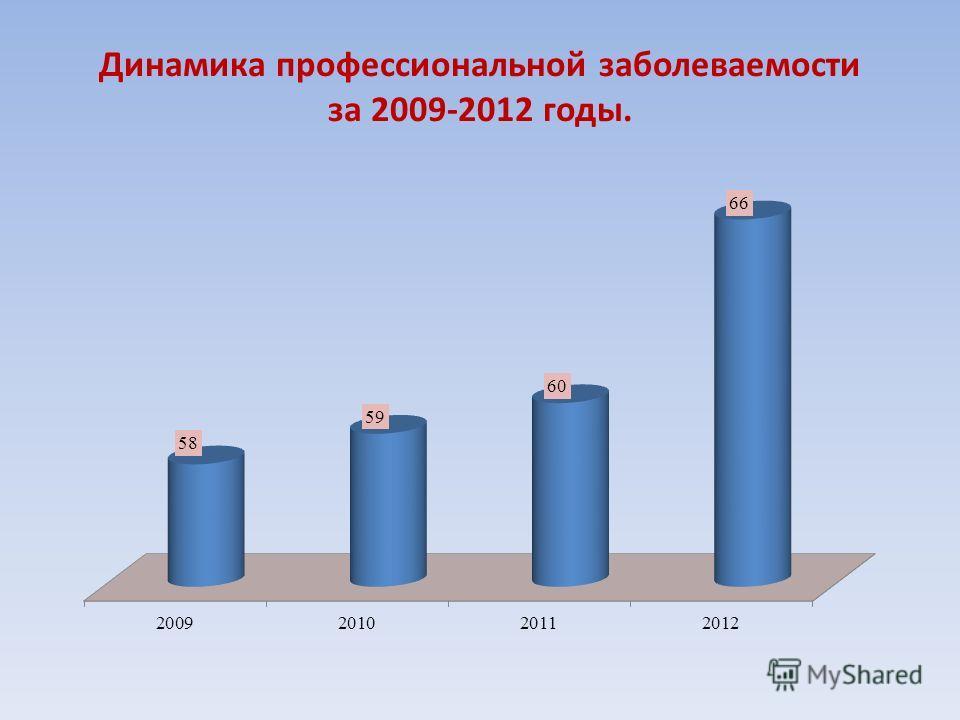 Динамика профессиональной заболеваемости за 2009-2012 годы.