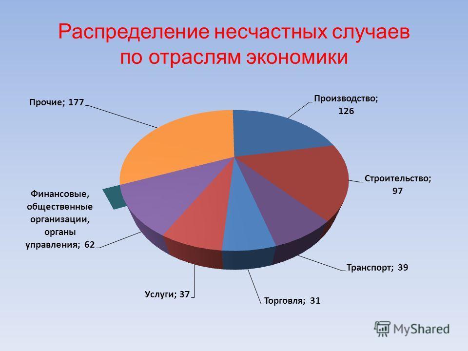 Распределение несчастных случаев по отраслям экономики