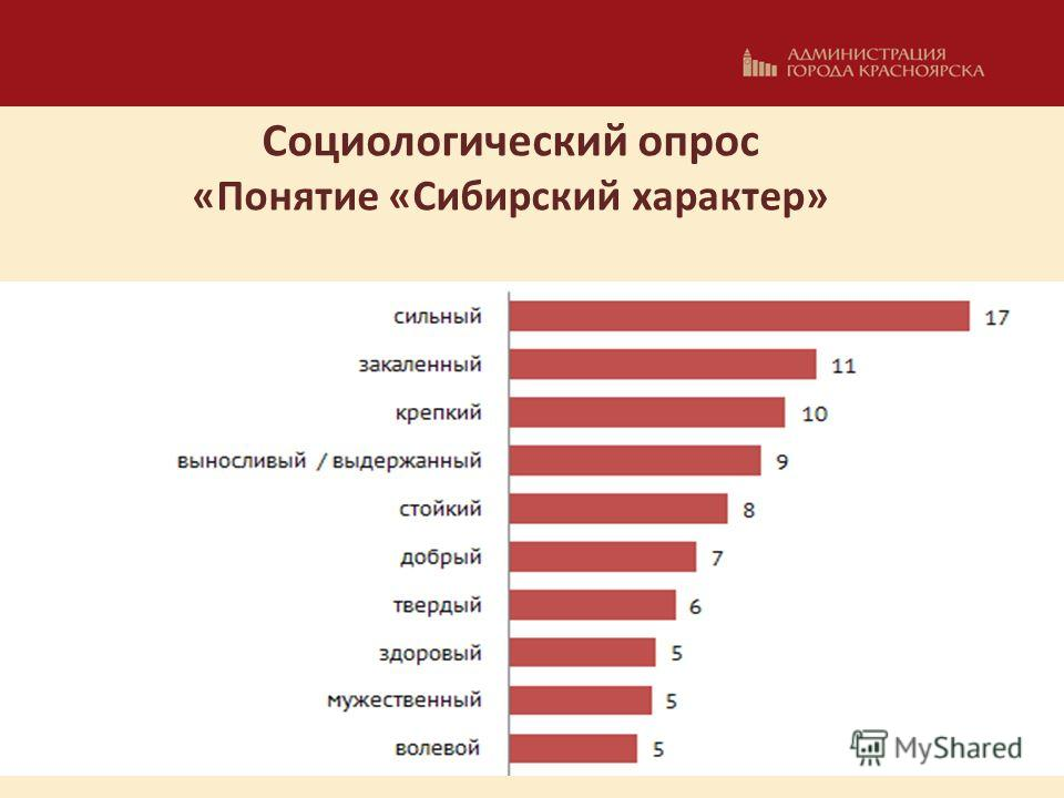 Социологический опрос «Понятие «Сибирский характер»