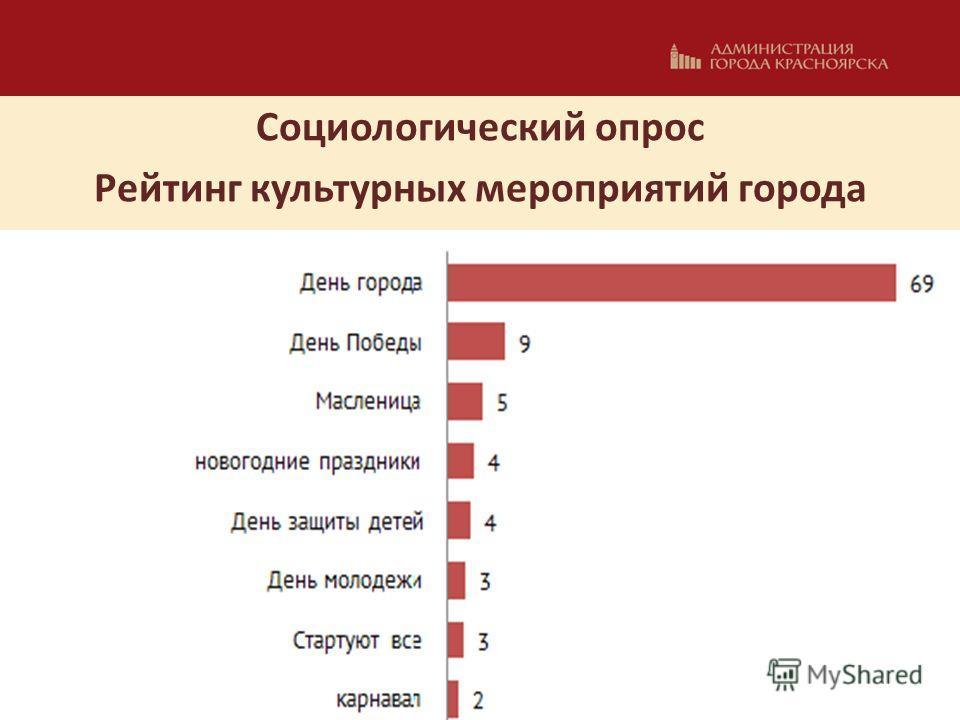 Социологический опрос Рейтинг культурных мероприятий города