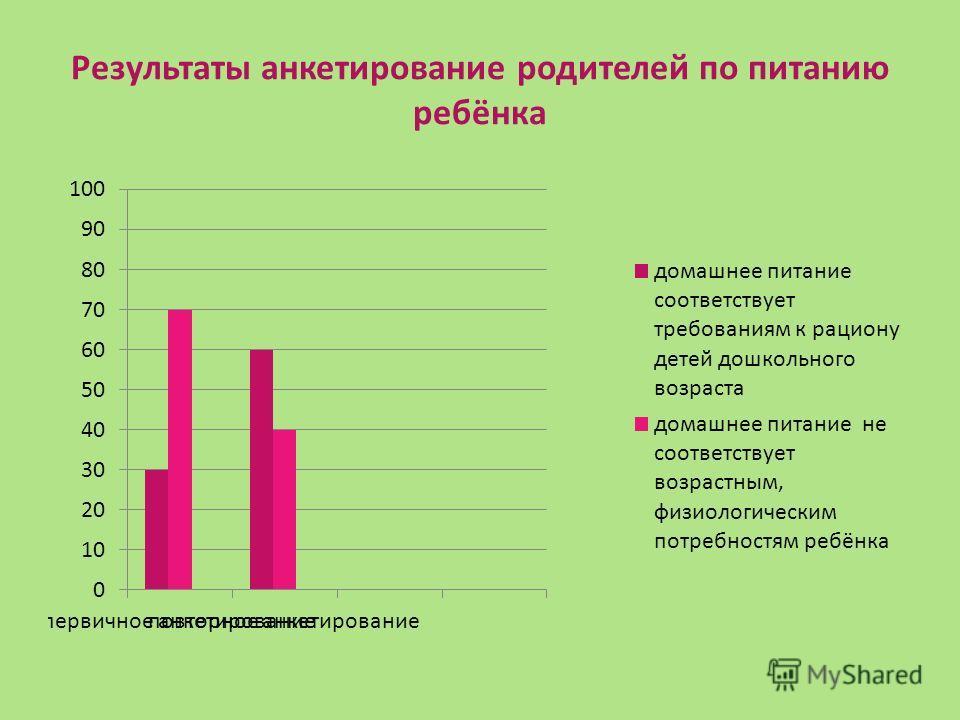 Результаты анкетирование родителей по питанию ребёнка