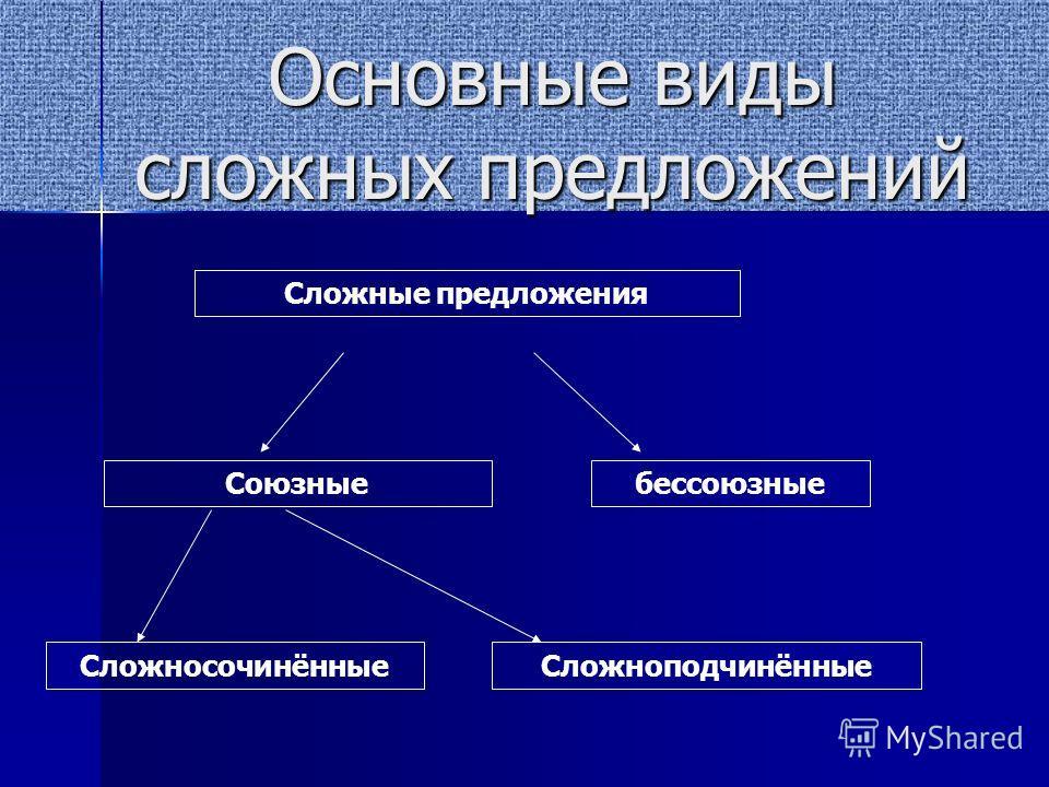 Основные виды сложных предложений Сложные предложения Союзныебессоюзные СложносочинённыеСложноподчинённые