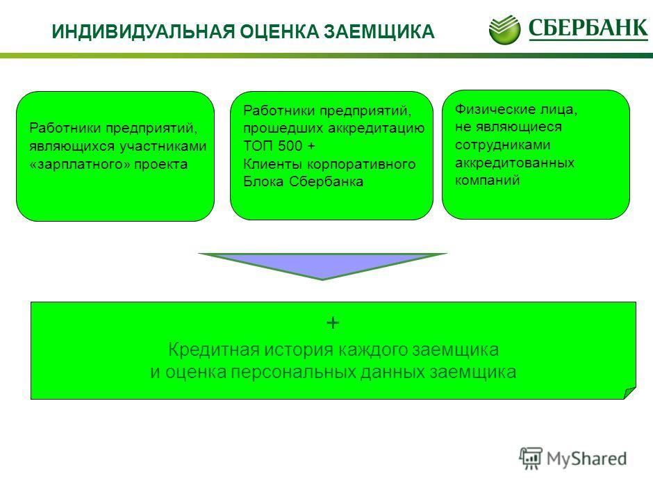 Управление розничного кредитования Новая линейка розничных кредитных продуктов для физических лиц