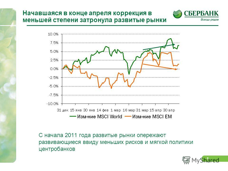 0 РЫНОК АКЦИЙ Май: sell in May and …? Май, 2011