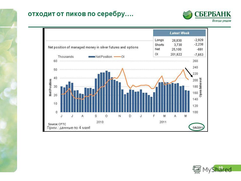 9 по аналогичным причинам - падает на рынке меди…. Более активно процесс сокращения позиций происходит по базовым металлам, более чувствительным к: невысокому спросу в Азии (КНР, Япония), на Ближнем Востоке и Европе росту складских запасов ликвидност