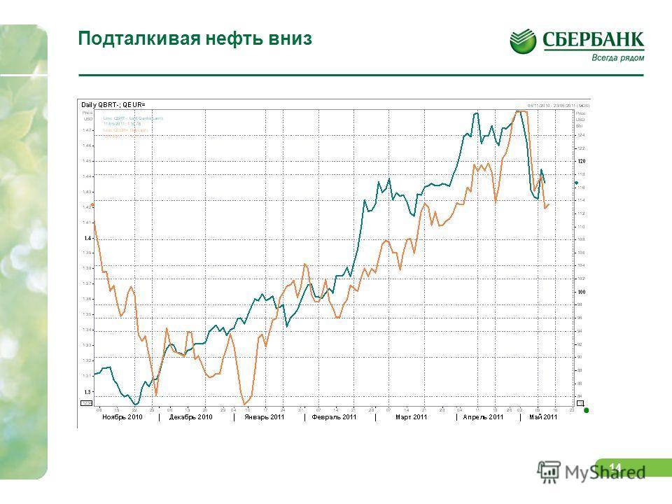 13 Поддержку со стороны валютного рынка сырьевые активы уже не получают… Спрэд между ставками в Европе и США не растет, оказывая давление на пару евро-доллар. Способствуют этому как заявления ЕЦБ и ФРС, так и проблемы стран PIIGS ?