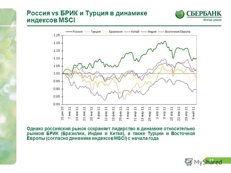 16 Российский рынок акций и цены на нефть Российский рынок с конца марта выглядит хуже развивающихся рынков на фоне ожиданий коррекции на товарных рынках в связи с завершением QE2 и неготовностью центробанков ЕС и США продолжать предоставление стимул