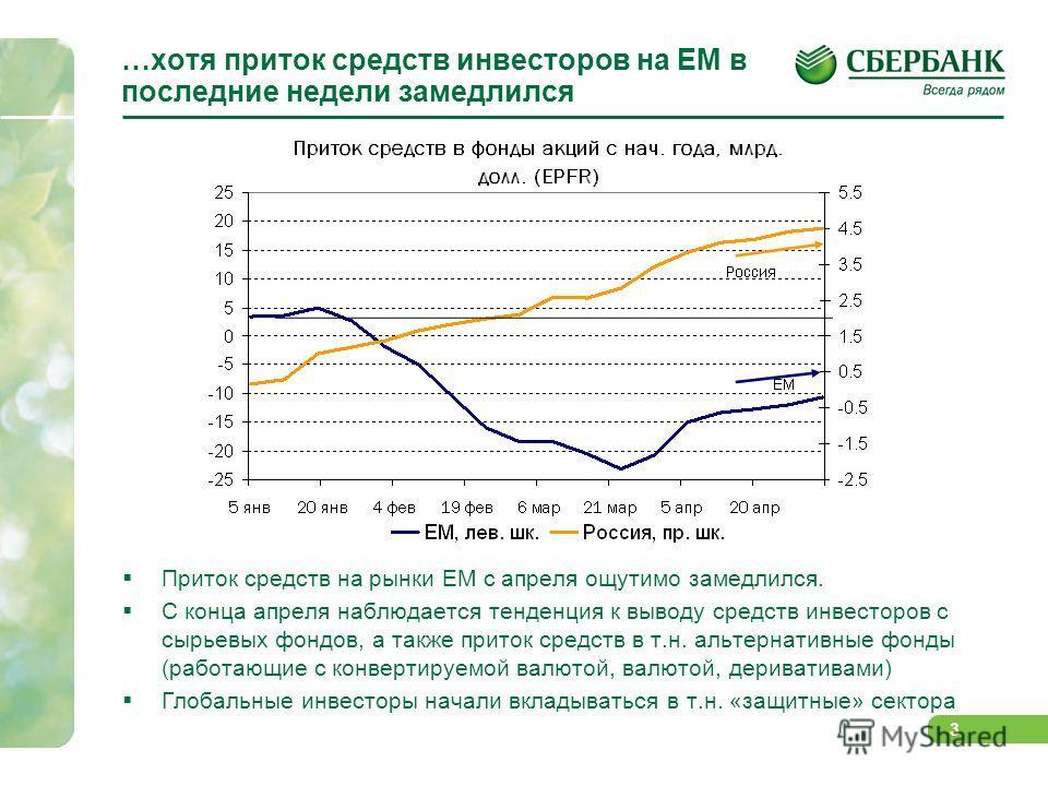 2 Однако emerging markets по-прежнему привлекательны для инвесторов… Отношение MSCI World и MSCI EM далеко от уровня 2009 г. и предкризисных 12 мес. (июль 2007- июль 2008 гг.), указывая на сохраняющийся оптимизм инвесторов в отношении развивающихся р