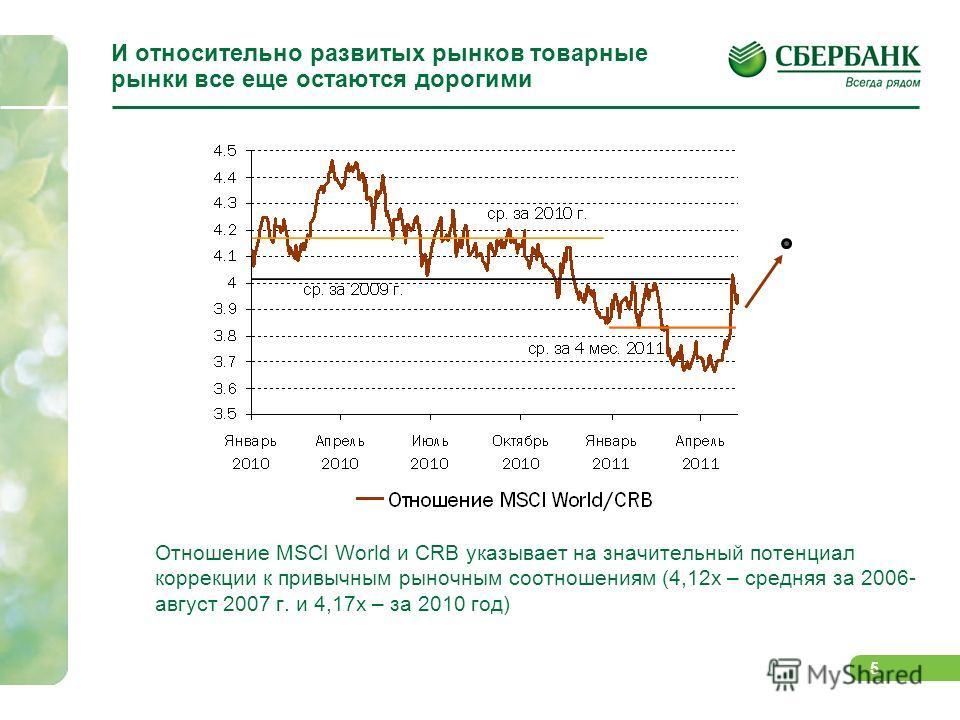 4 Сильно выражена коррекция на товарных рынках… Фиксация прибыли на товарных рынках привела к падению индекса CRB в начале мая более чем на 10% С начала года по темпам роста товарные рынки стали уступать развитым