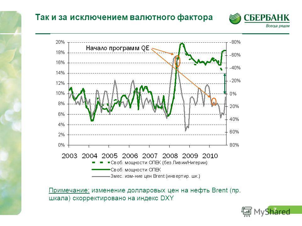 6 Так, цены на нефть спекулятивно выглядят перегретыми, как в реальном выражении… Примечание: изменение долларовых цен на нефть Brent (пр. шкала) скорректировано на ИПЦ в США