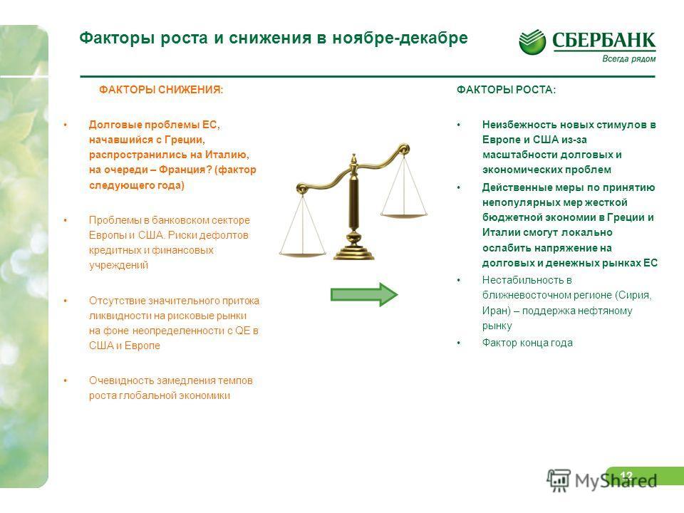 11 Российский рынок акций: вновь в широком боковике, в лидерах роста – наиболее перепроданные сектора Газпрому, Сургутнефтегазу и НорНикелю Рынок акций торговался в широком боковике в 1450-1550 п. по ММВБ на фоне влияния как негативных, так и сдержив