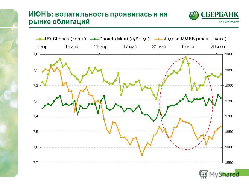 2 ИЮНЬ: волатильность проявилась и на рынке облигаций