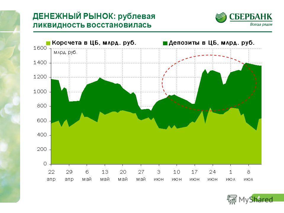 4 ДЕНЕЖНЫЙ РЫНОК: рублевая ликвидность восстановилась